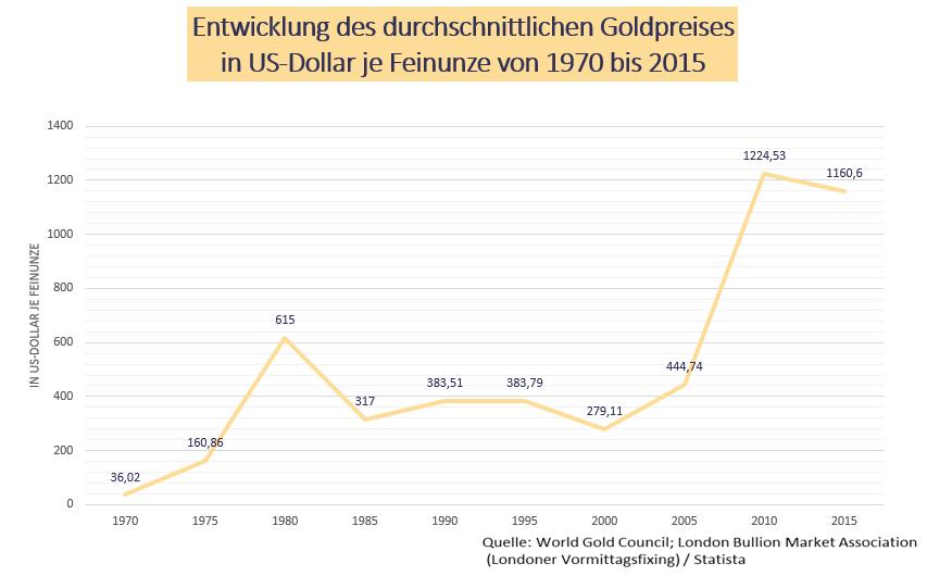 Statistik zur Entwicklung des durchschnittlichen Goldpreises von 1970 bis 2015