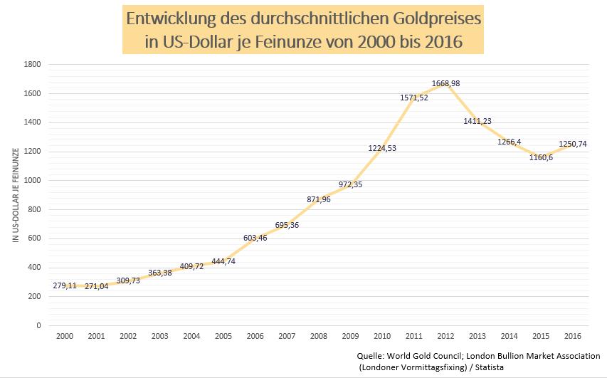 Statistik zur Entwicklung des durchschnittlichen Goldpreises von 2000 bis 2016