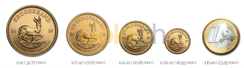 Größenvergleich Krügerrand Goldmünze mit 1 Euro-Stück